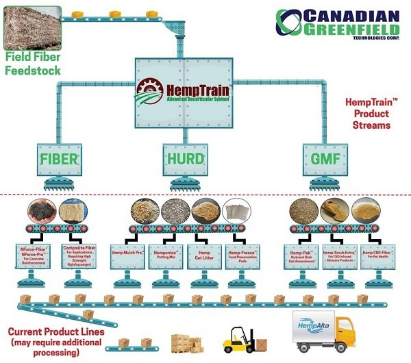 Processing and Farming Equipment in the Hemp Industry