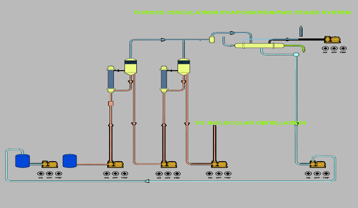 Low Temperature Short Contact Distillation Path | Cannabis Tech